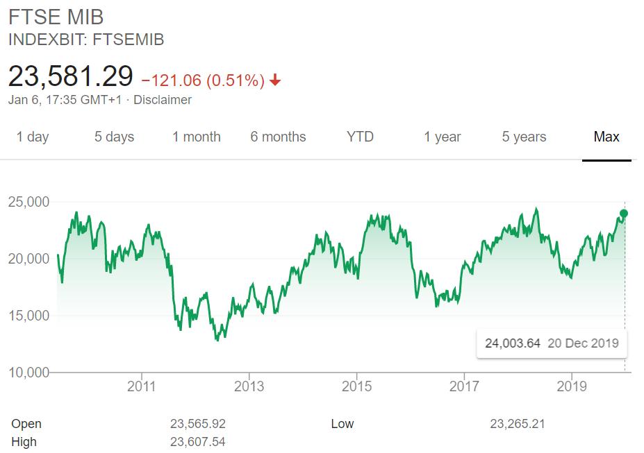indice bourse italienne FTSE